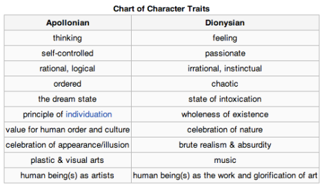 apollonian-and-dionysian